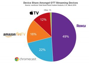 OTT Device share