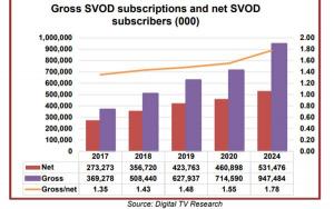 Future of video streaming | Ventuno